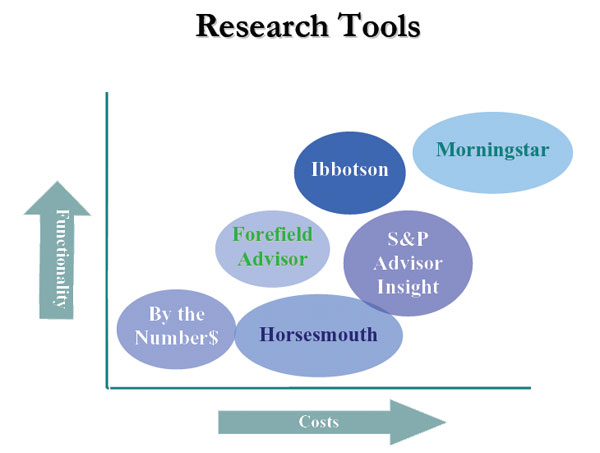 Social media research tools